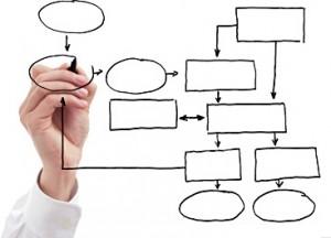 Metodología ágil de implantación de un proyecto ERP
