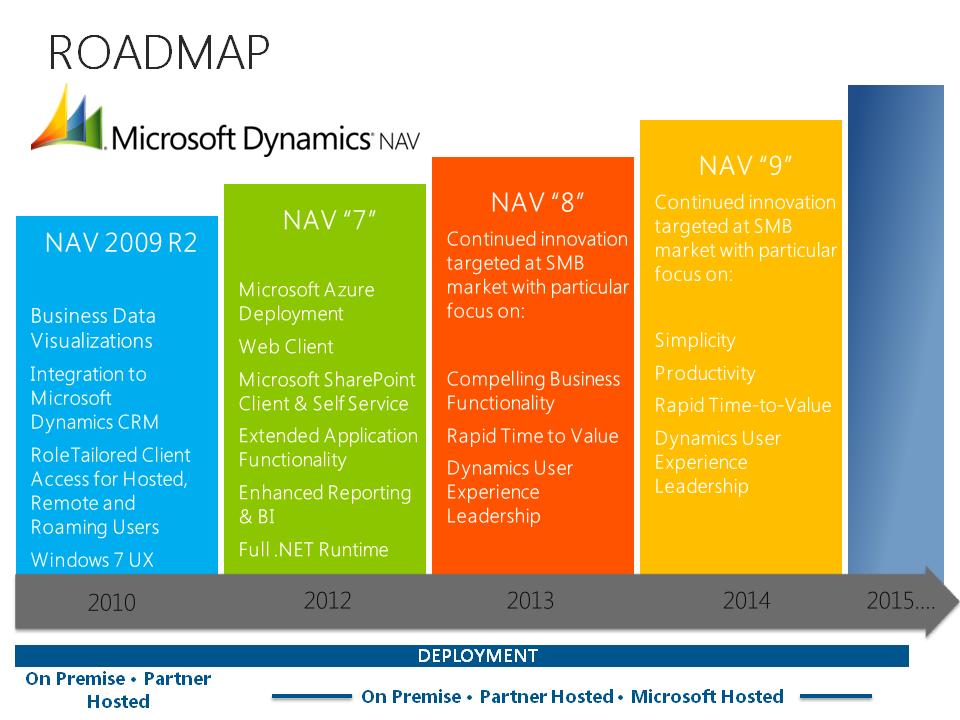 Roadmap - Microsoft Dynamics NAV 2013