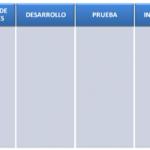 Metodologías ágiles y gestión del cambio: propuestas (3 de 3)