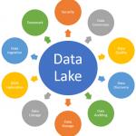 ¿Qué es un DATA LAKE?
