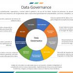 ¿Qué es el DATA GOVERNANCE?