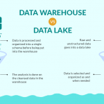 Diferencias entre Data Warehouse y Data Lake