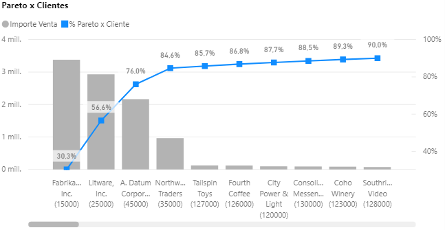 Grafico de Pareto Power BI